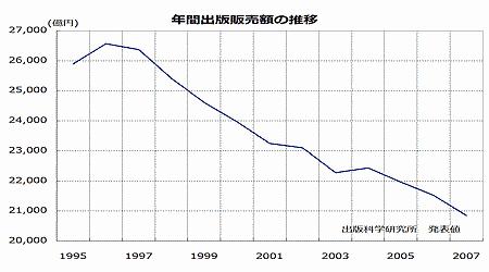 年間出版販売額の推移
